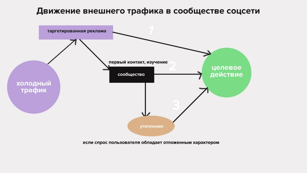 схема утепления трафика группа вк фб