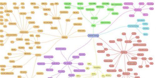 Алгоритм тестирования при старте таргет рекламы Вконтакте [1 вариант]