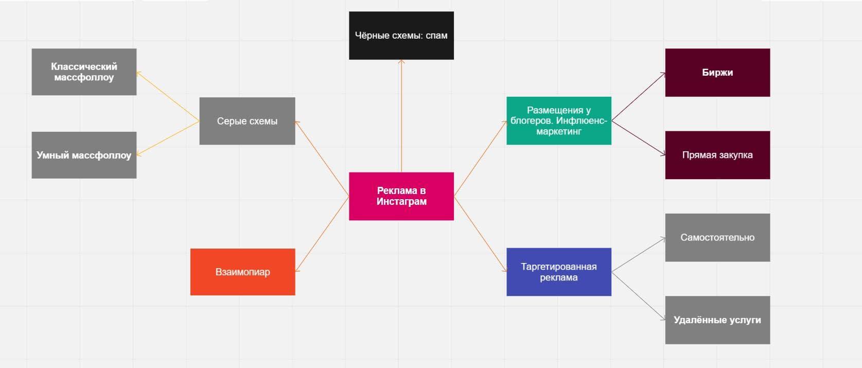 Где и как рекламироваться в инстаграм: схема способов графика