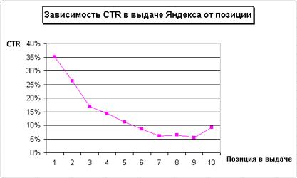 кликабельность по ctr в выдаче график