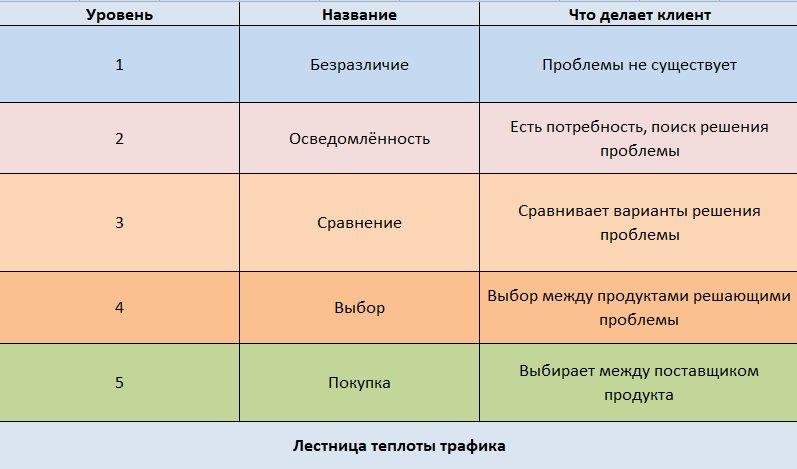 иллюстрация таблица теплоты трафика