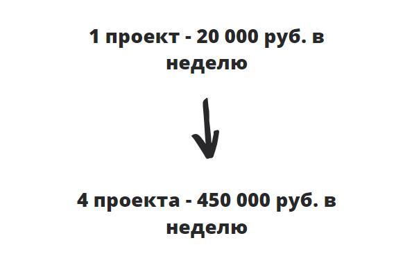 цифры кейса инфобизнес инстаграм