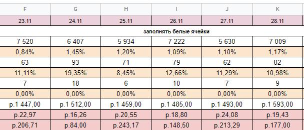 таблица отчетности таргет