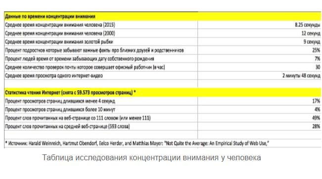 таблица концентрации внимания на информации